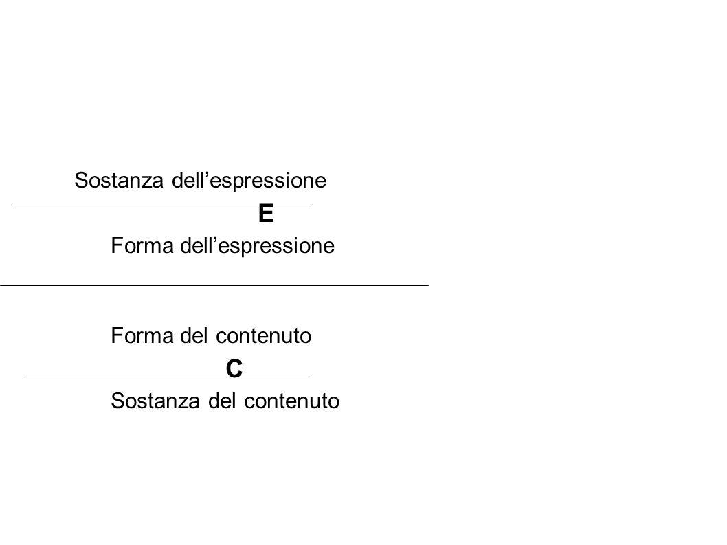 Sostanza dellespressione E Forma dellespressione Forma del contenuto C Sostanza del contenuto