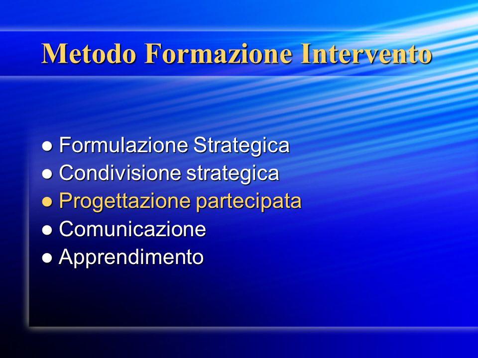 Metodo Formazione Intervento Formulazione Strategica Formulazione Strategica Condivisione strategica Condivisione strategica Progettazione partecipata Progettazione partecipata Comunicazione Comunicazione Apprendimento Apprendimento