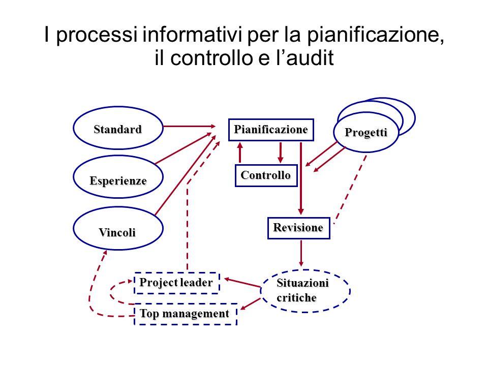 I processi informativi per la pianificazione, il controllo e laudit Project leader Top management Pianificazione Controllo Revisione Progetti Standard Esperienze Vincoli Situazionicritiche