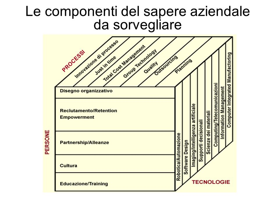 Le componenti del sapere aziendale da sorvegliare PROCESSI