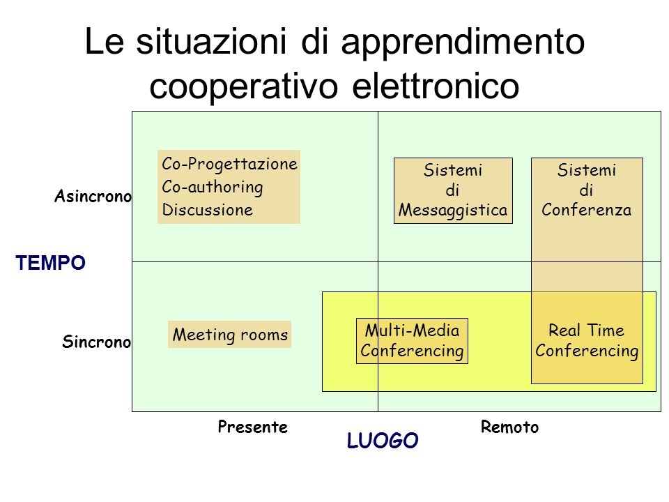 Le situazioni di apprendimento cooperativo elettronico Sistemi di Messaggistica Multi-Media Conferencing Sistemi di Conferenza Real Time Conferencing