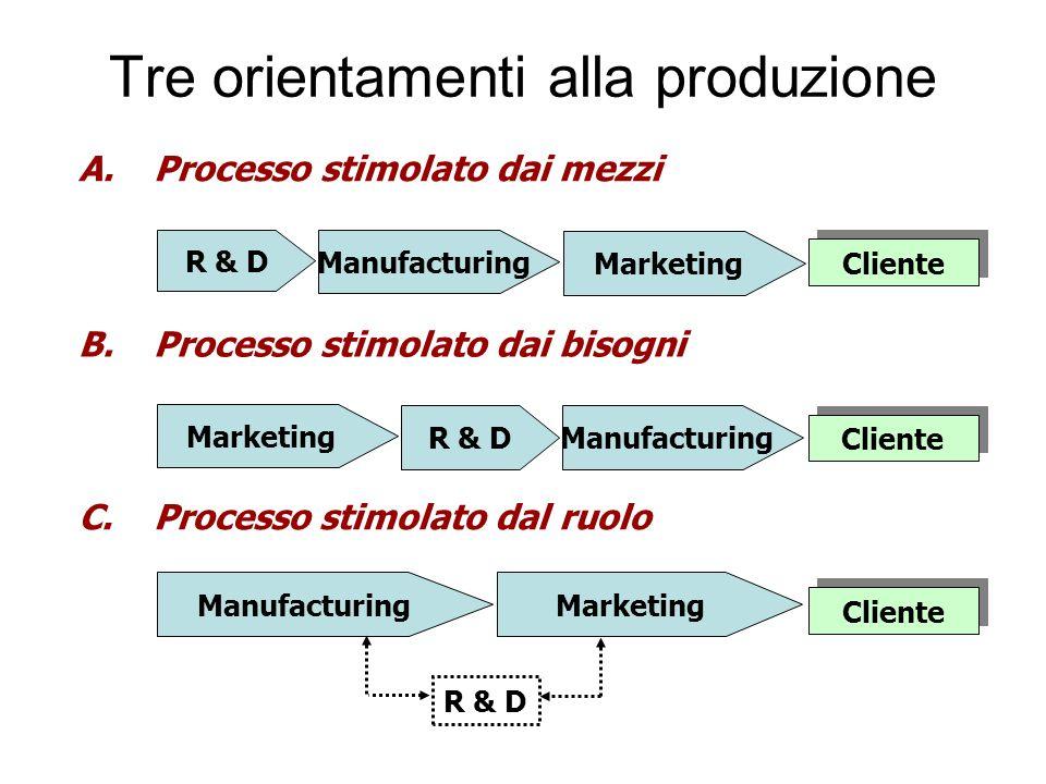 Tre orientamenti alla produzione A.