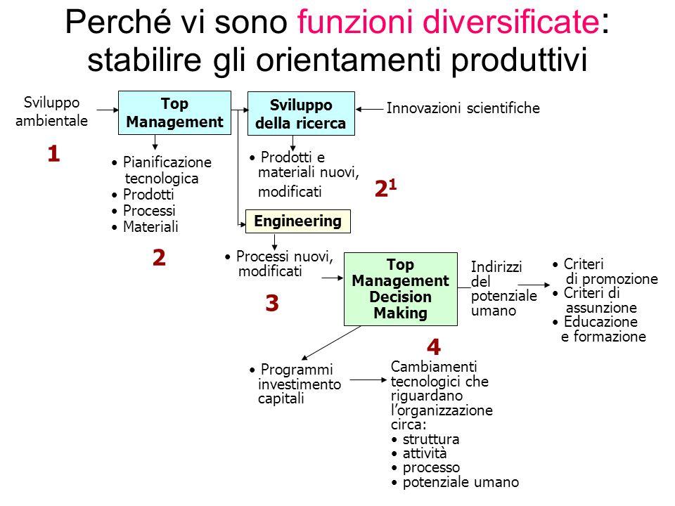 Ruoli chiave svolti dalle funzioni aziendali per ogni fase del processo innovativo