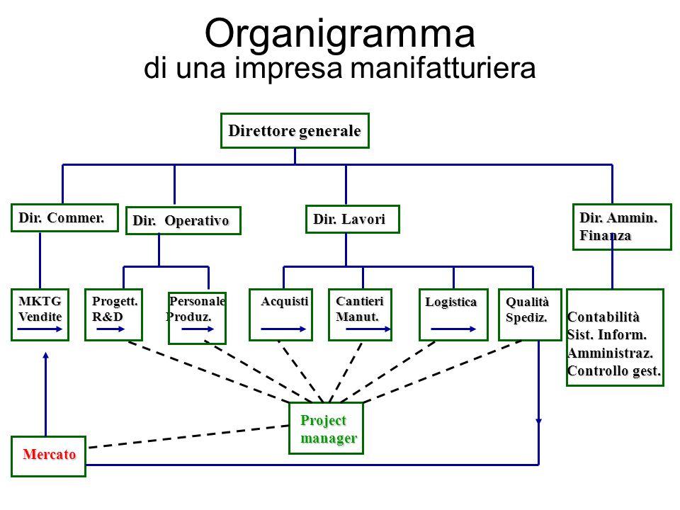 Organigramma di una impresa manifatturiera Direttore generale Dir.