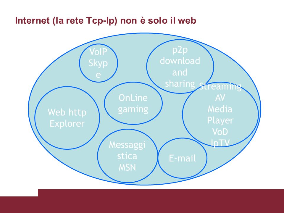 Internet (la rete Tcp-Ip) non è solo il web Web http Explorer E-mail Messaggi stica MSN p2p download and sharing Streaming AV Media Player VoD IpTV VoIP Skyp e OnLine gaming