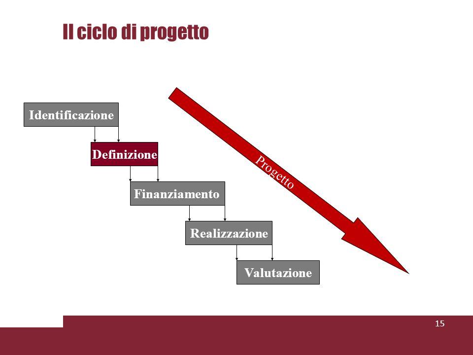 Il ciclo di progetto 15 Identificazione Definizione Finanziamento Realizzazione Valutazione Progetto