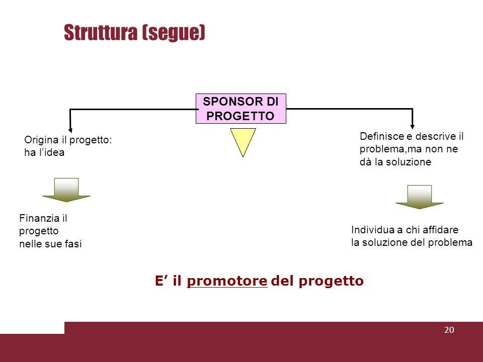 Struttura (segue) 20 SPONSOR DI PROGETTO Origina il progetto: ha lidea Finanzia il progetto nelle sue fasi Definisce e descrive il problema,ma non ne dà la soluzione Individua a chi affidare la soluzione del problema E il promotore del progetto