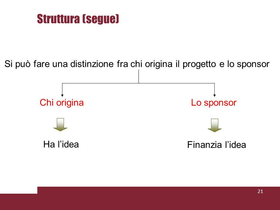 21 Si può fare una distinzione fra chi origina il progetto e lo sponsor Chi originaLo sponsor Ha lidea Finanzia lidea Struttura (segue)