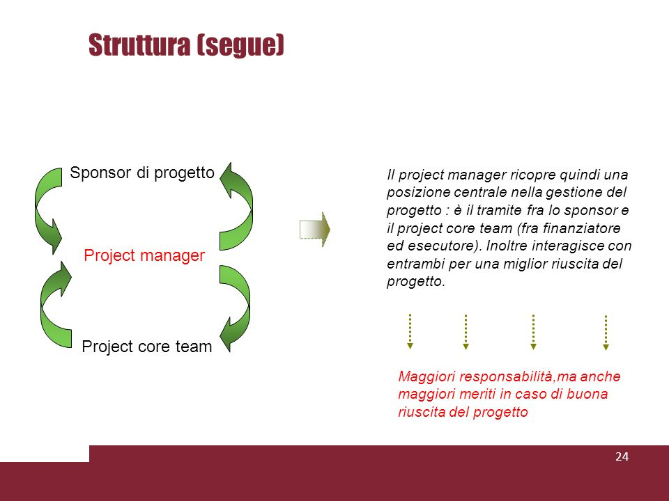 24 Project manager Sponsor di progetto Project core team Il project manager ricopre quindi una posizione centrale nella gestione del progetto : è il tramite fra lo sponsor e il project core team (fra finanziatore ed esecutore).
