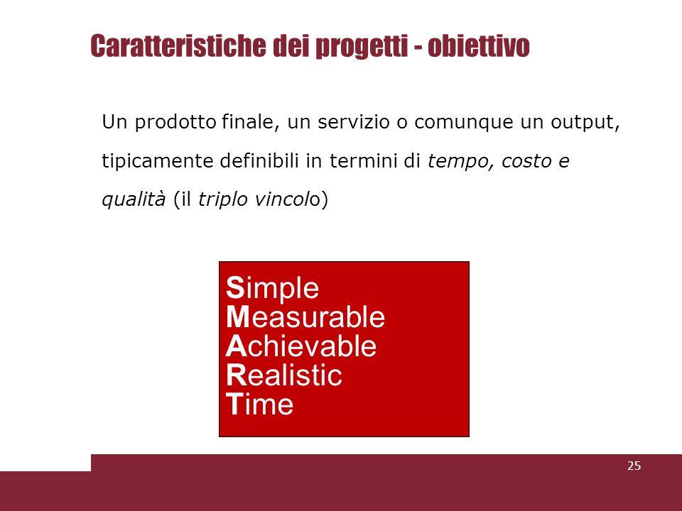 Caratteristiche dei progetti - obiettivo Un prodotto finale, un servizio o comunque un output, tipicamente definibili in termini di tempo, costo e qualità (il triplo vincolo) 25 Simple Measurable Achievable Realistic Time