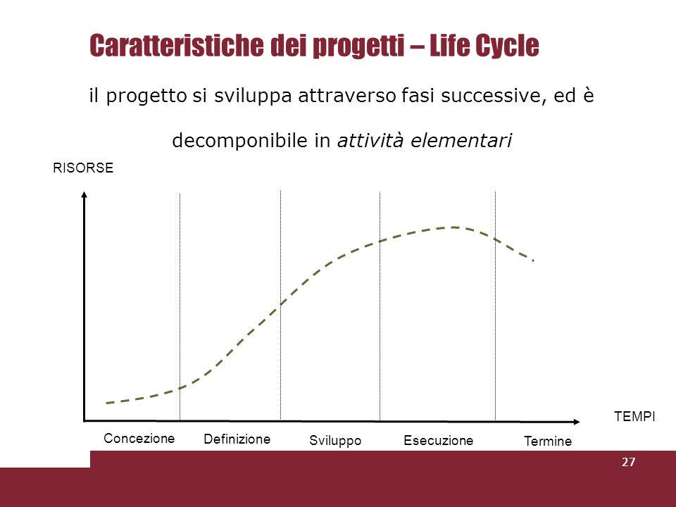 Caratteristiche dei progetti – Life Cycle il progetto si sviluppa attraverso fasi successive, ed è decomponibile in attività elementari 27 Concezione Definizione EsecuzioneSviluppo Termine TEMPI RISORSE
