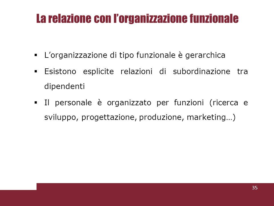 La relazione con lorganizzazione funzionale Lorganizzazione di tipo funzionale è gerarchica Esistono esplicite relazioni di subordinazione tra dipendenti Il personale è organizzato per funzioni (ricerca e sviluppo, progettazione, produzione, marketing…) 35