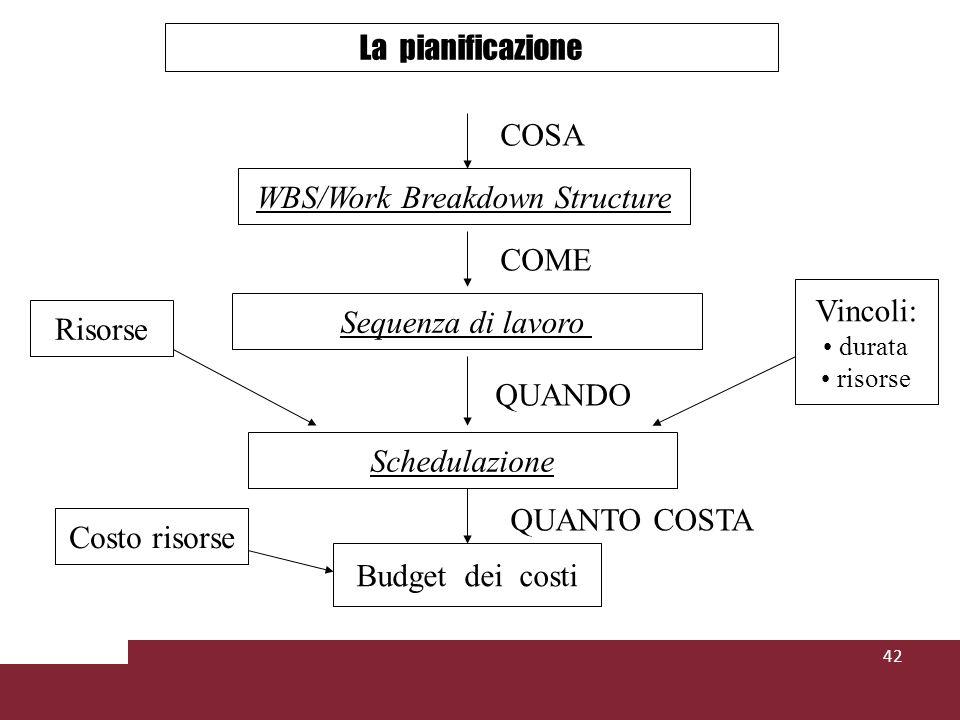 42 Budget dei costi Vincoli: durata risorse La pianificazione COSA WBS/Work Breakdown Structure COME Sequenza di lavoro Schedulazione QUANDO Risorse QUANTO COSTA Costo risorse