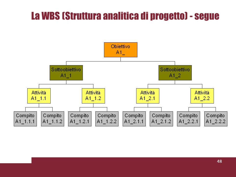 48 La WBS (Struttura analitica di progetto) - segue