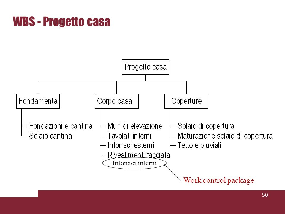 WBS - Progetto casa 50 Intonaci interni Work control package