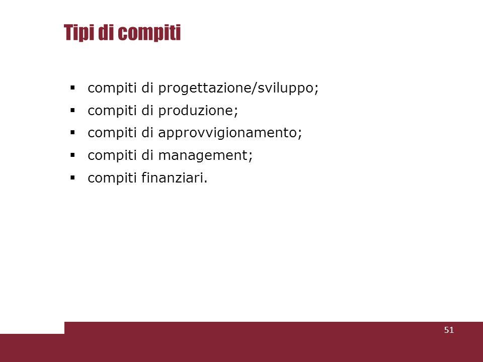 Tipi di compiti compiti di progettazione/sviluppo; compiti di produzione; compiti di approvvigionamento; compiti di management; compiti finanziari.