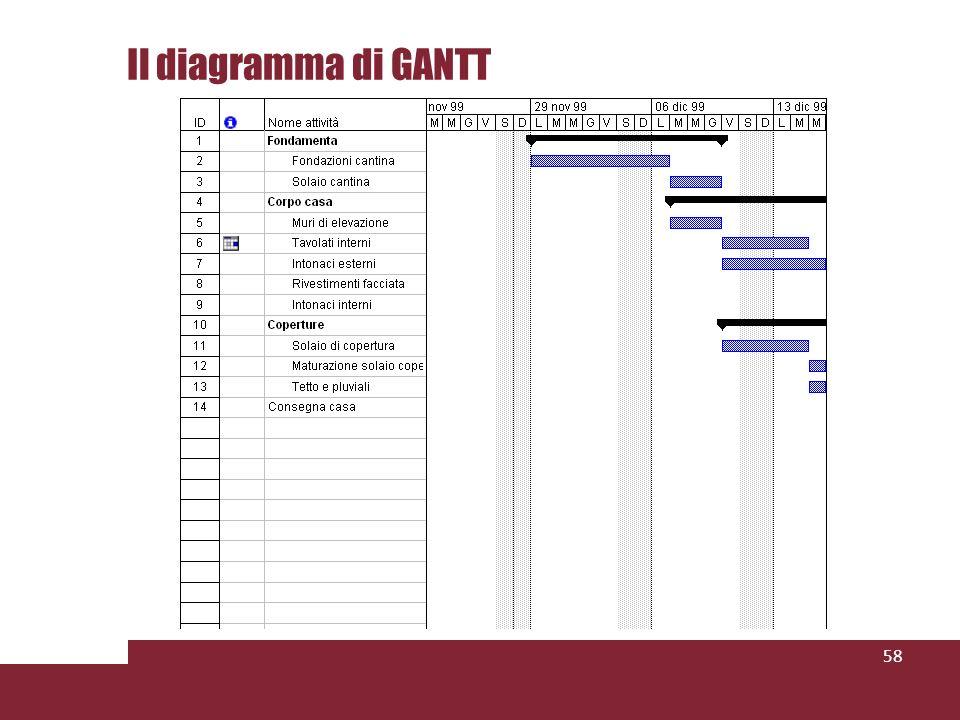 Il diagramma di GANTT 58