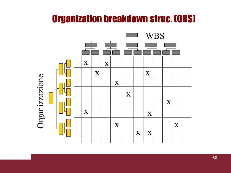 60 WBS Organizzazione xx x x x x x x x xx x x Organization breakdown struc. (OBS)