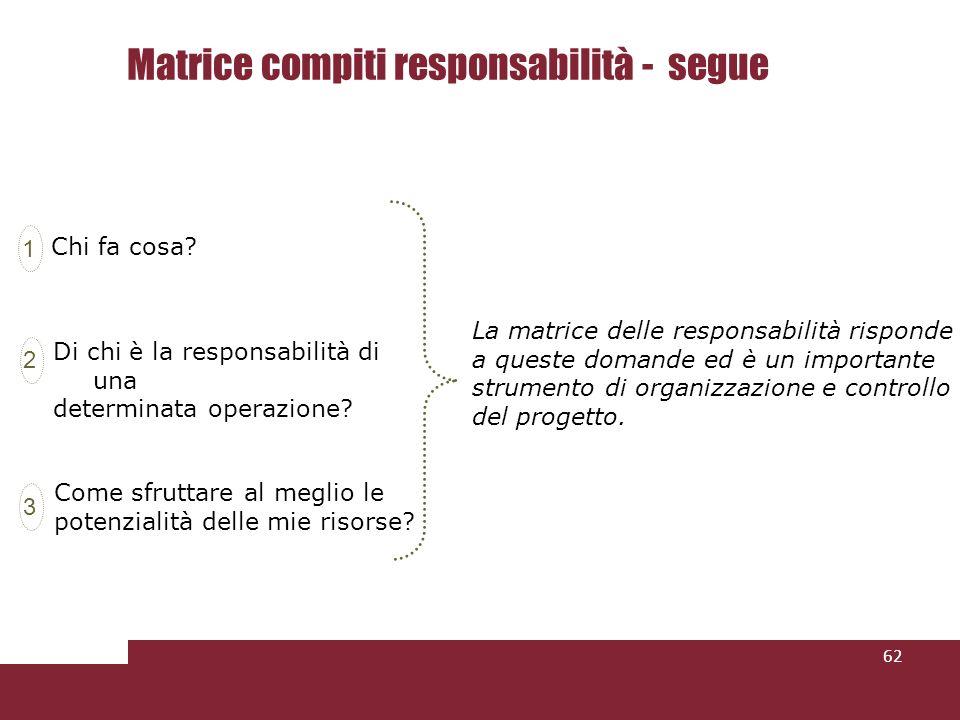 62 Matrice compiti responsabilità - segue Di chi è la responsabilità di una determinata operazione.