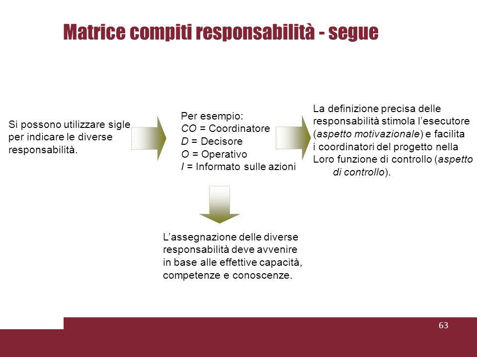 63 Per esempio: CO = Coordinatore D = Decisore O = Operativo I = Informato sulle azioni Si possono utilizzare sigle per indicare le diverse responsabilità.