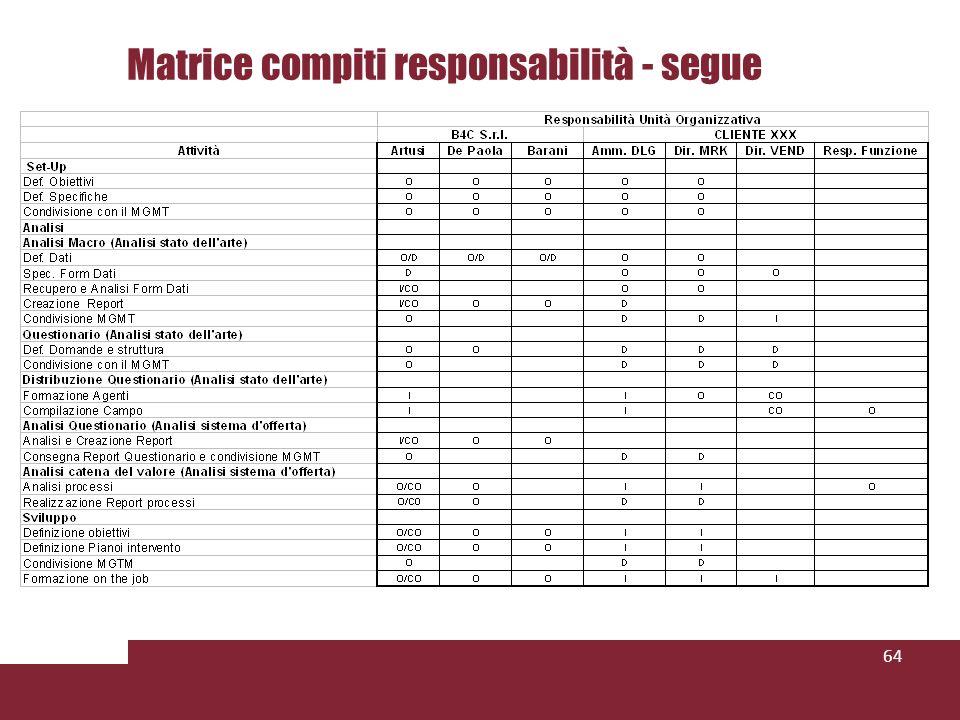 64 Matrice compiti responsabilità - segue