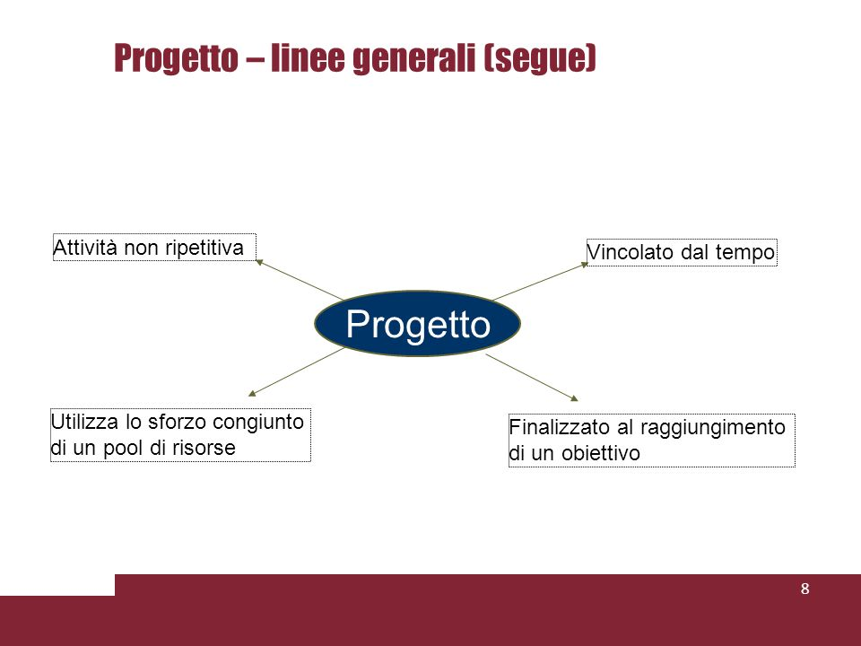 8 Progetto Attività non ripetitiva Finalizzato al raggiungimento di un obiettivo Vincolato dal tempo Utilizza lo sforzo congiunto di un pool di risorse Progetto – linee generali (segue)