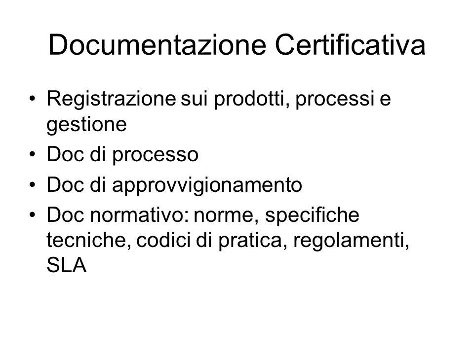 Documentazione Certificativa Registrazione sui prodotti, processi e gestione Doc di processo Doc di approvvigionamento Doc normativo: norme, specifiche tecniche, codici di pratica, regolamenti, SLA