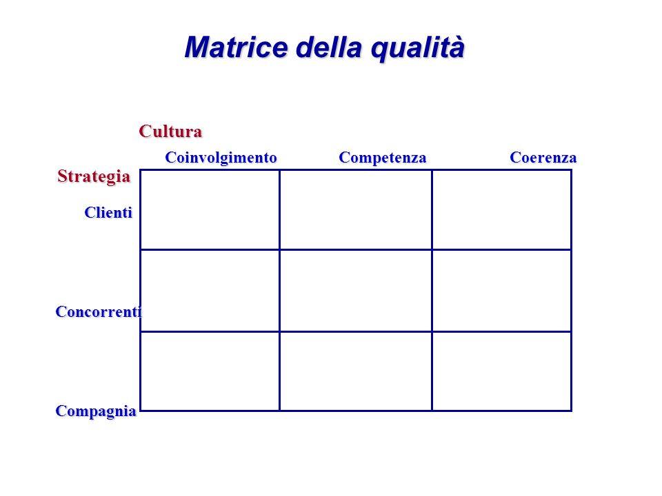 Matrice della qualità Coinvolgimento Competenza Coerenza Coinvolgimento Competenza Coerenza Clienti ClientiConcorrentiCompagnia StrategiaCultura