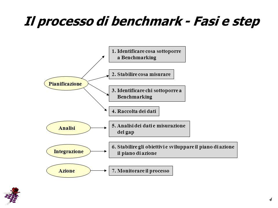 Il processo di benchmark - Fasi e step Analisi Integrazione Azione Pianificazione 1.
