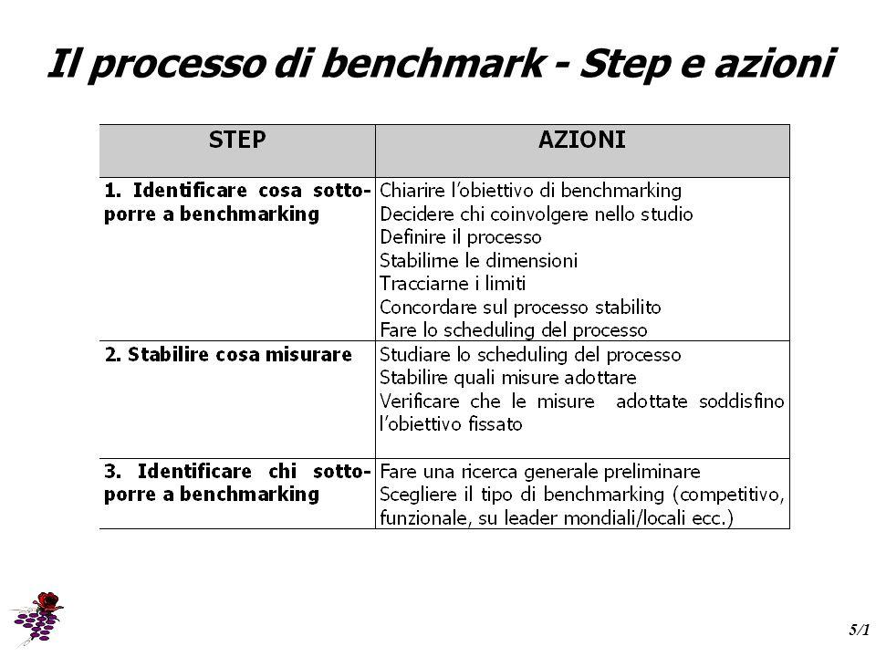 Il processo di benchmark - Step e azioni 5/1
