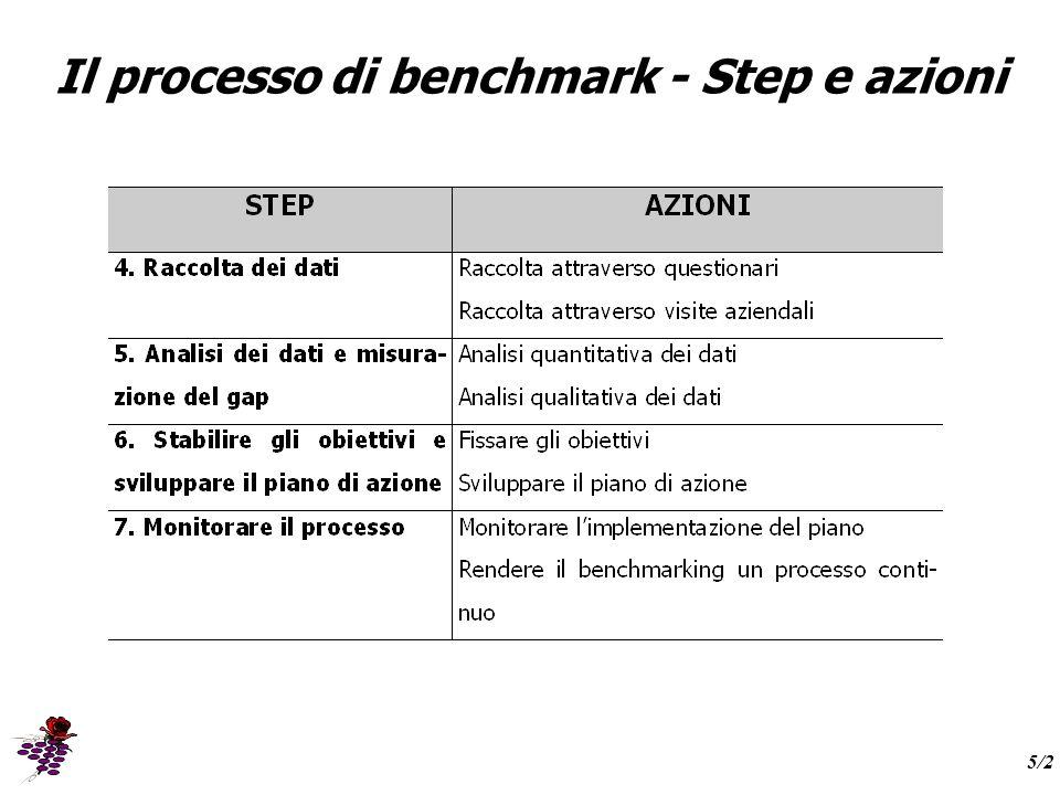Il processo di benchmark - Step e azioni 5/2