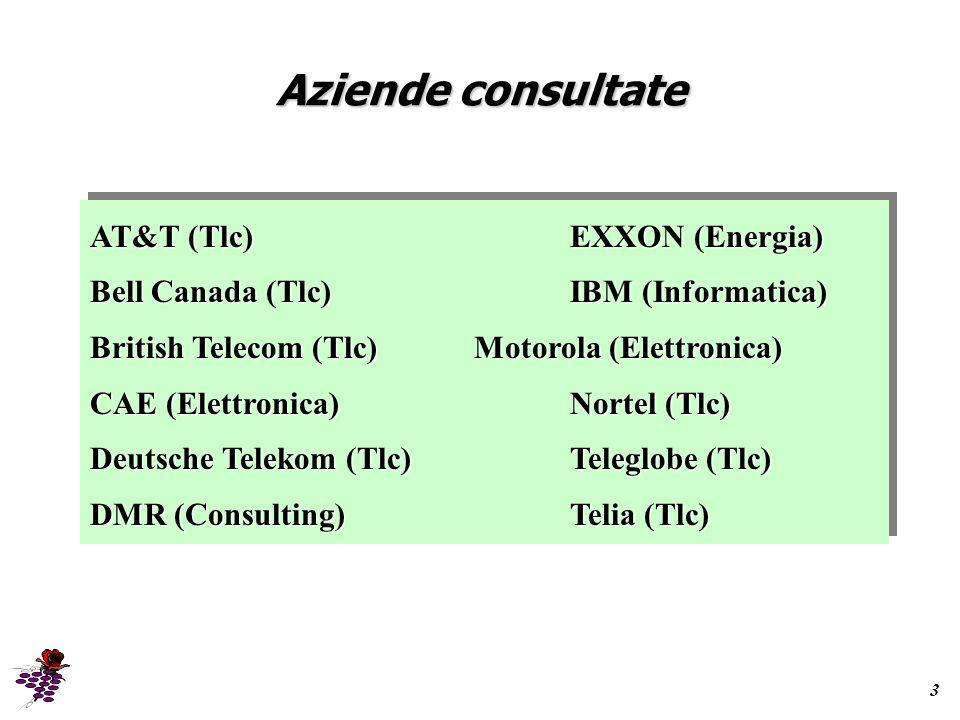 Aziende consultate 3 AT&T (Tlc)EXXON (Energia) Bell Canada (Tlc)IBM (Informatica) British Telecom (Tlc)Motorola (Elettronica) CAE (Elettronica)Nortel (Tlc) Deutsche Telekom (Tlc)Teleglobe (Tlc) DMR (Consulting)Telia (Tlc) AT&T (Tlc)EXXON (Energia) Bell Canada (Tlc)IBM (Informatica) British Telecom (Tlc)Motorola (Elettronica) CAE (Elettronica)Nortel (Tlc) Deutsche Telekom (Tlc)Teleglobe (Tlc) DMR (Consulting)Telia (Tlc)