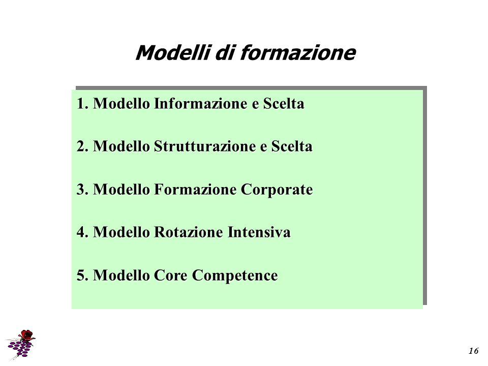 Modelli di formazione 16 1.Modello Informazione e Scelta 2.