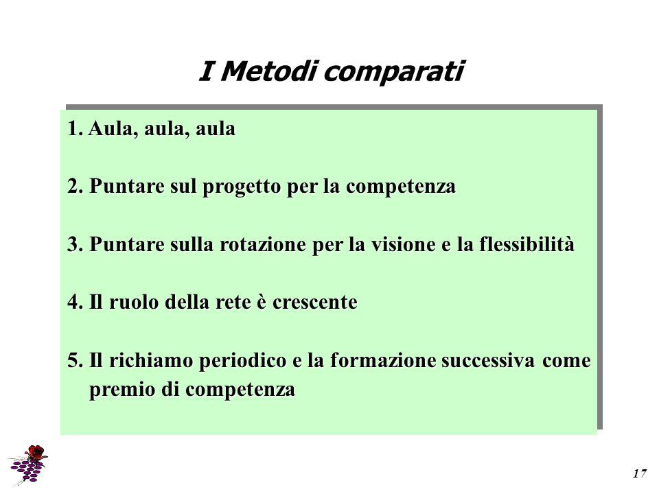 I Metodi comparati 17 1.Aula, aula, aula 2. Puntare sul progetto per la competenza 3.