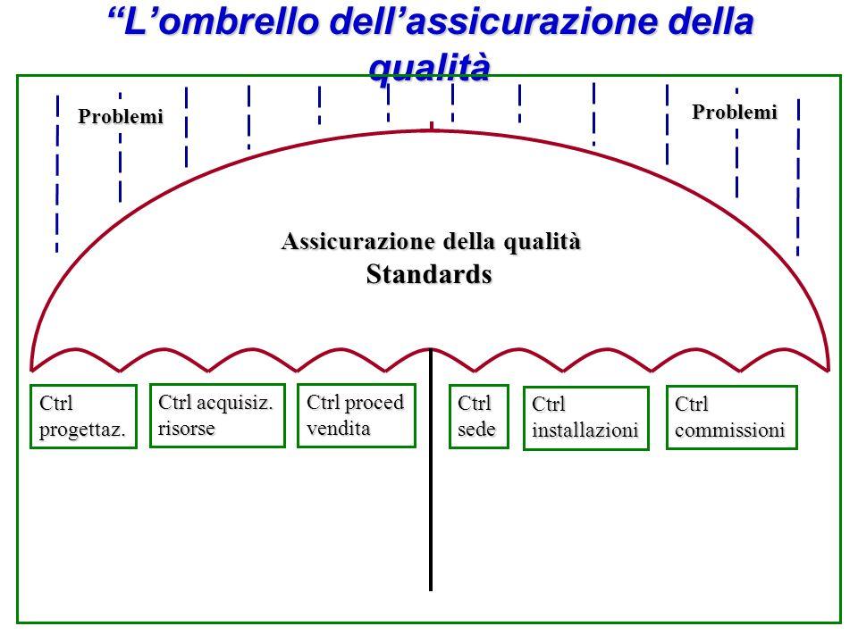 Lombrello dellassicurazione della qualità Assicurazione della qualità Standards Standards Ctrlprogettaz.