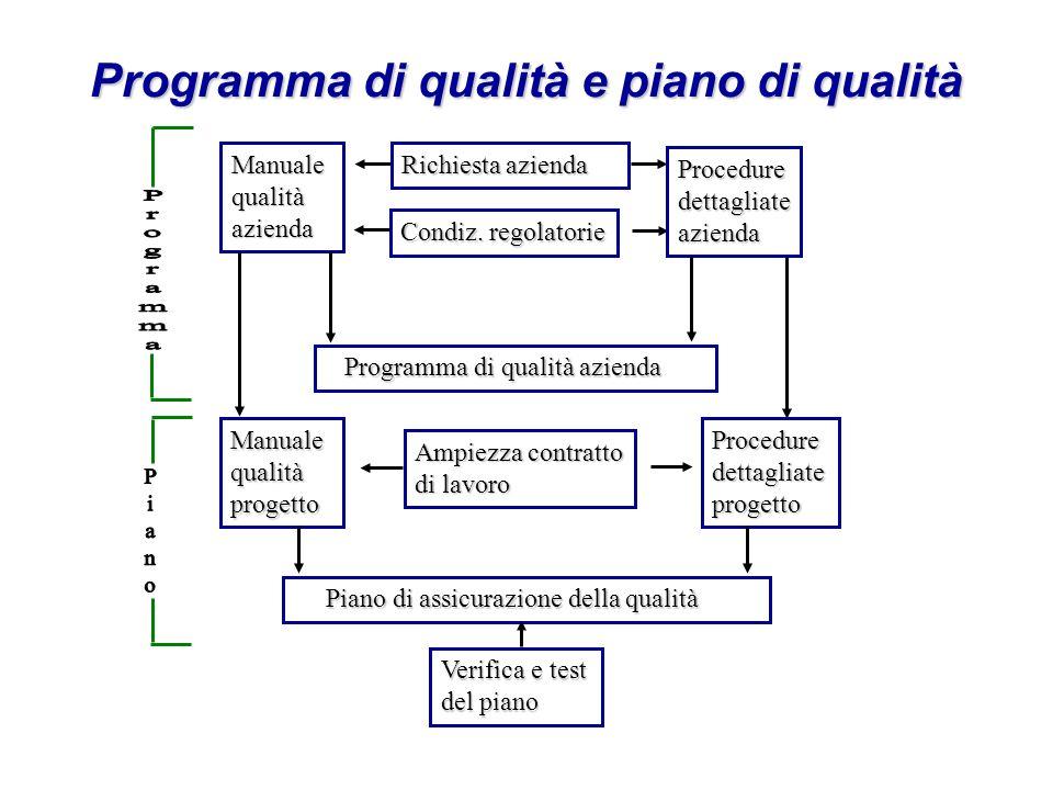 Programma di qualità e piano di qualità Manualequalitàazienda Richiesta azienda Condiz.