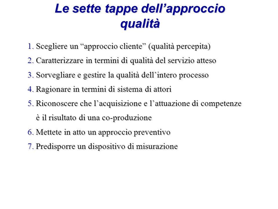 Le sette tappe dellapproccio qualità 1.Scegliere un approccio cliente (qualità percepita) 2.