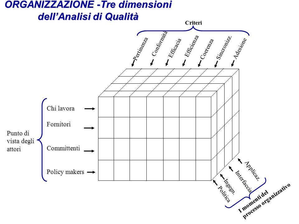 ORGANIZZAZIONE -Tre dimensioni dellAnalisi di Qualità Politica Ingegn.