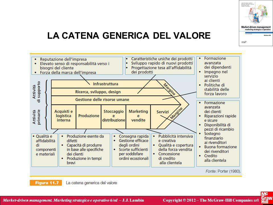 Market-driven management. Marketing strategico e operativo 6/ed – J.J. LambinCopyright © 2012 – The McGraw-Hill Companies srl LA CATENA GENERICA DEL V