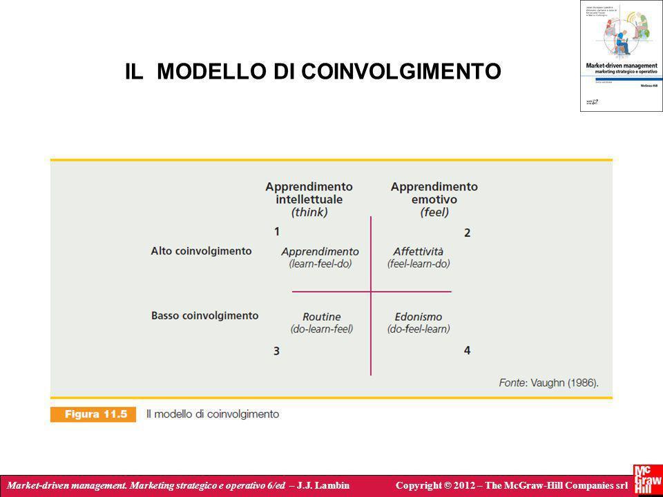 Market-driven management. Marketing strategico e operativo 6/ed – J.J. LambinCopyright © 2012 – The McGraw-Hill Companies srl IL MODELLO DI COINVOLGIM
