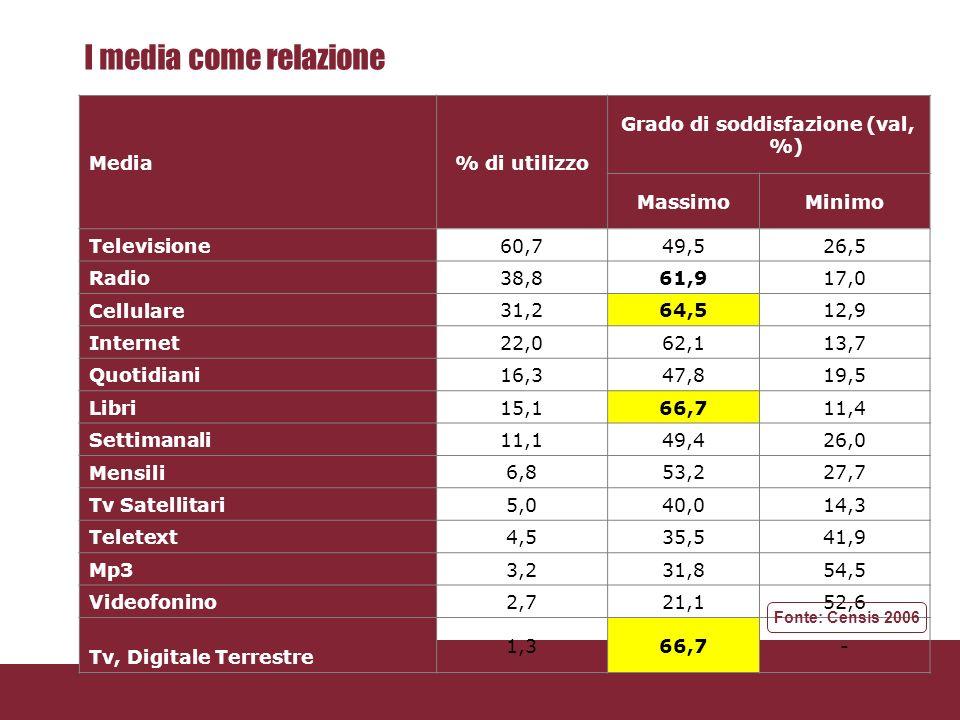 I media come informazione Nota:Il grado di soddisfazione è stato assegnato sulla base di una scala da 1 (minima soddisfazione) a 5 (massima soddisfazione), I valori percentuali indicano quante persone hanno espresso una valutazione 1-2 (minima soddisfazione) e 4-5 (massima soddisfazione), Fonte: CENSIS 2006 Media% di utilizzo Grado di soddisfazione (val, %) MassimoMinimo Televisione 90,042,222,3 Quotidiani 55,954,417,6 Radio 46,753,020,2 Teletext 29,147,727,5 Internet 29,075,513,6 Libri 28,264,420,1 Settimanali 27,245,528,4 Mensili 17,749,728,0 Tv Satellitare 8,953,420,5 Cellulare 6,621,552,3 Tv Digitale Terrestre 2,536,012,0 Videofonino 1,323,161,5 Fonte: Censis 2006