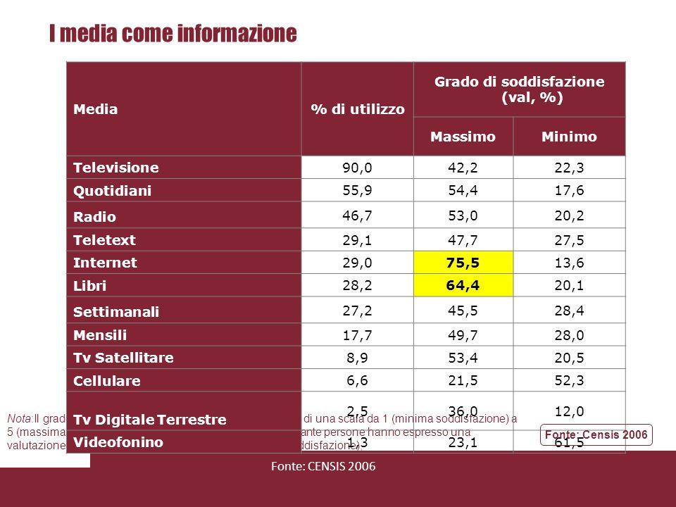 I media come approfondimento Nota:Il grado di soddisfazione è stato assegnato sulla base di una scala da 1 (minima soddisfazione) a 5 (massima soddisfazione), I valori percentuali indicano quante persone hanno espresso una valutazione 1-2 (minima soddisfazione) e 4-5 (massima soddisfazione), Fonte: CENSIS 2006 Media% di utilizzo Grado di soddisfazione (val, %) MassimoMinimo Televisione 73,048,220,8 Quotidiani 43,151,615,1 Libri 35,872,113,3 Internet 31,975,99,9 Radio 28,051,920,5 Settimanali 23,347,927,4 Mensili 17,451,326,9 Teletext 14,245,031,3 Tv Satellitare 7,556,515,9 Cellulare 3,310,063,3 Tv Digitale Terrestre 2,055,622,2 Videofonino 1,1-80,0 Fonte: Censis 2006