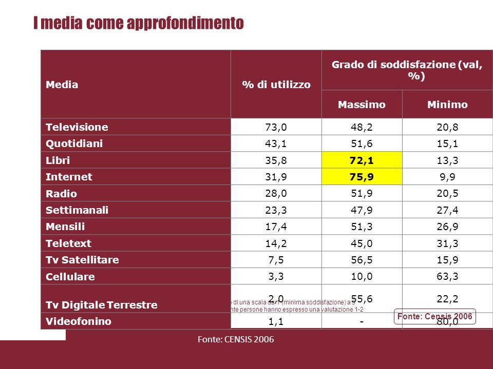 I media come intrattenimento Nota:Il grado di soddisfazione è stato assegnato sulla base di una scala da 1 (minima soddisfazione) a 5 (massima soddisfazione), I valori percentuali indicano quante persone hanno espresso una valutazione 1-2 (minima soddisfazione) e 4-5 (massima soddisfazione), Fonte: CENSIS 2006 Media% di utilizzo Grado di soddisfazione (val, %) MassimoMinimo Televisione 82,946,024,6 Radio 45,963,313,9 Libri 34,375,811,5 Quotidiani 27,148,023,2 Settimanali 19,846,828,0 Internet 19,768,616,2 Mensili 13,254,825,8 Tv Satellitare 11,259,017,1 Cellulare 6,746,027,0 Teletext 4,941,345,7 Tv Digitale Terrestre 4,853,326,7 Mp3 4,875,620,0 Videofonino 1,817,658,8 Fonte: Censis 2006