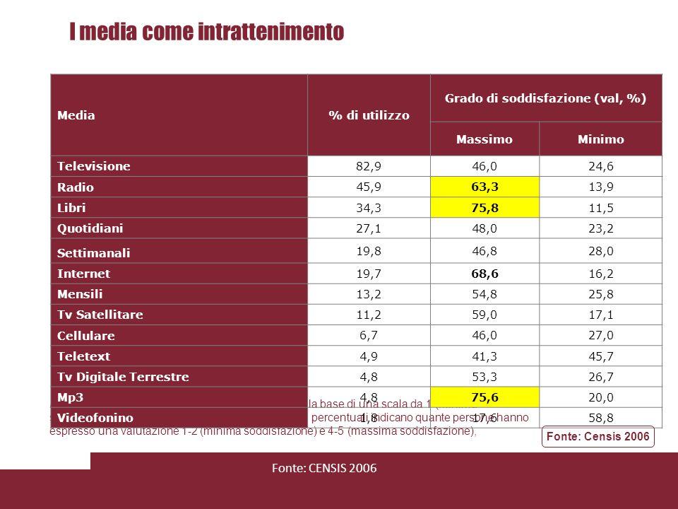 I media come accesso ai servizi Nota:Il grado di soddisfazione è stato assegnato sulla base di una scala da 1 (minima soddisfazione) a 5 (massima soddisfazione), I valori percentuali indicano quante persone hanno espresso una valutazione 1-2 (minima soddisfazione) e 4-5 (massima soddisfazione), Media% di utilizzo Grado di soddisfazione (val, %) MassimoMinimo Televisione 64,1 43,427,5 Internet 35,8 78,18,8 Teletext 29,9 53,718,8 Quotidiani 27,3 51,722,0 Radio 27,2 49,022,6 Settimanali 12,0 45,738,0 Libri 9,7 50,025,7 Mensili 8,6 45,530,3 Cellulare 7,0 31,551,9 Tv Satellitare 5,2 45,025,0 Videofonino 2,2 29,458,8 Tv Digitale Terrestre 1,2 44,422,2 Fonte: Censis 2006