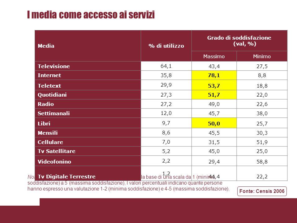 I media come accesso ai servizi Nota:Il grado di soddisfazione è stato assegnato sulla base di una scala da 1 (minima soddisfazione) a 5 (massima sodd