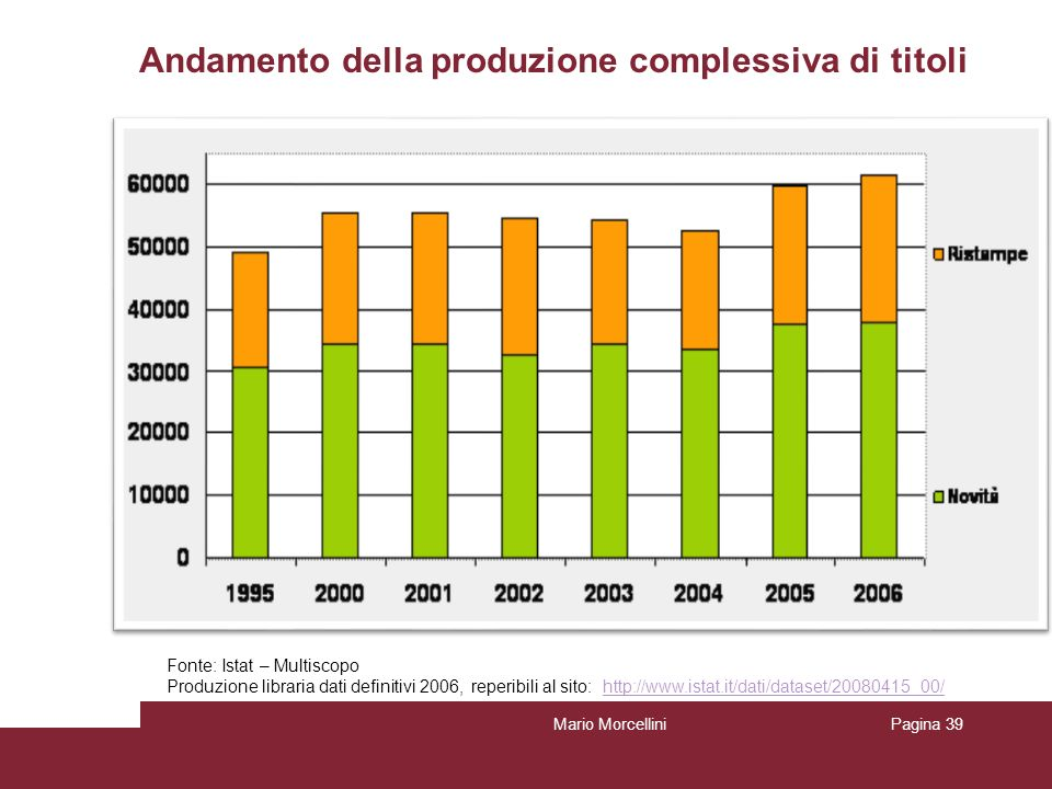 Andamento della produzione complessiva di titoli Mario MorcelliniPagina 39 Fonte: Istat – Multiscopo Produzione libraria dati definitivi 2006, reperib