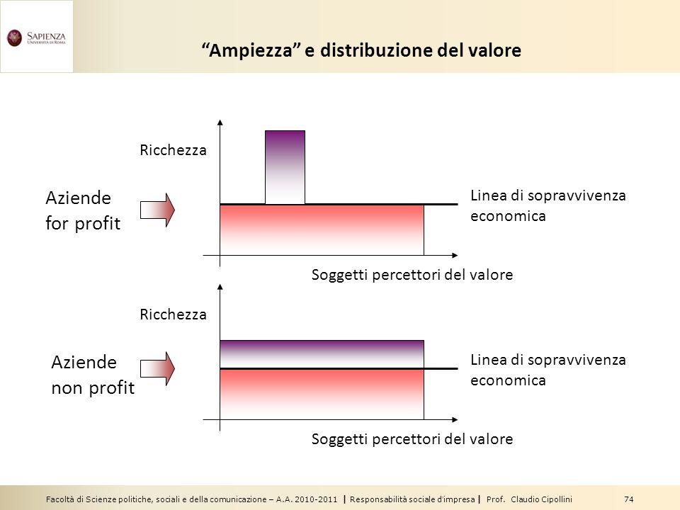 Facoltà di Scienze politiche, sociali e della comunicazione – A.A. 2010-2011 | Responsabilità sociale dimpresa | Prof. Claudio Cipollini 74 Ampiezza e