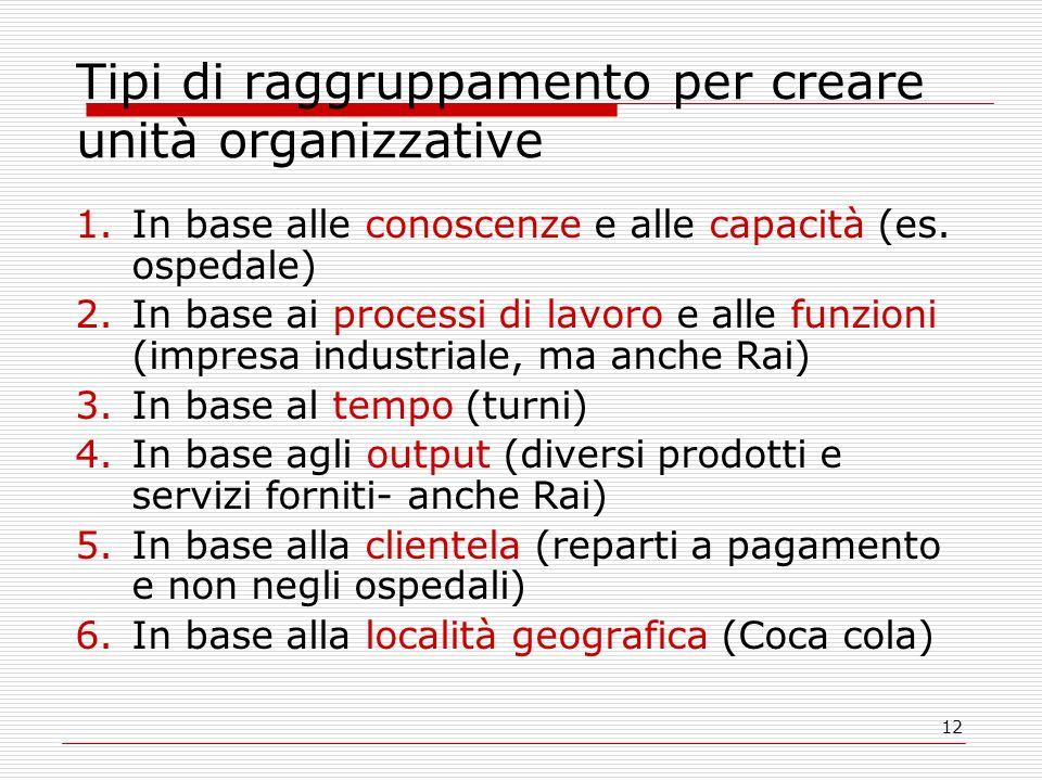 12 Tipi di raggruppamento per creare unità organizzative 1.In base alle conoscenze e alle capacità (es. ospedale) 2.In base ai processi di lavoro e al