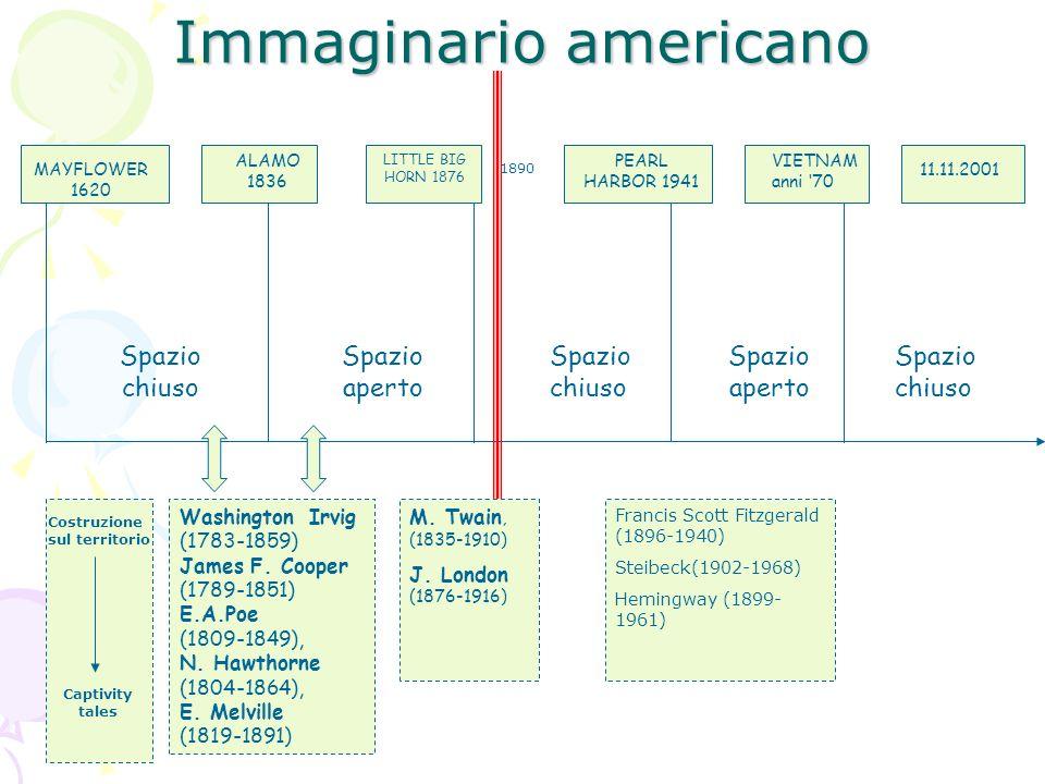 Immaginario americano Spazio chiuso Spazio aperto Spazio chiuso Washington Irvig (1783-1859) James F. Cooper (1789-1851) E.A.Poe (1809-1849), N. Hawth