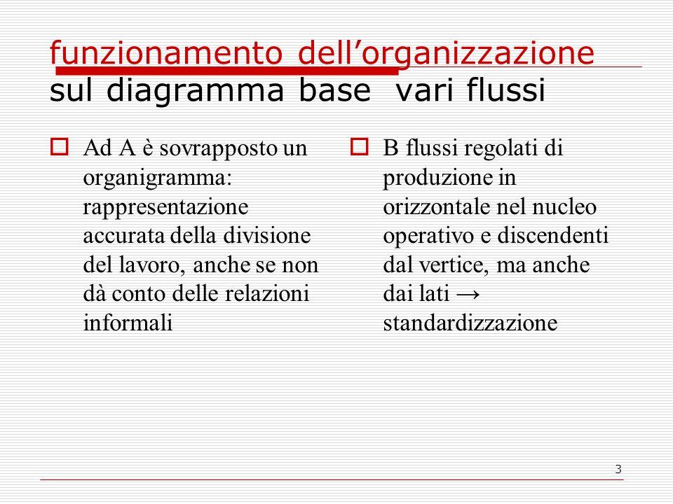 3 funzionamento dellorganizzazione sul diagramma base vari flussi Ad A è sovrapposto un organigramma: rappresentazione accurata della divisione del la